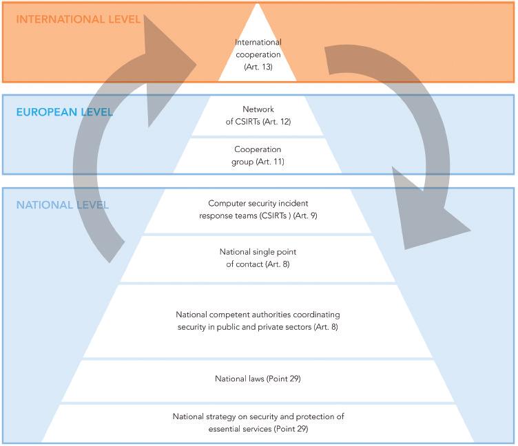 NIS_Directive_Organizational_Hierarchy_en.png
