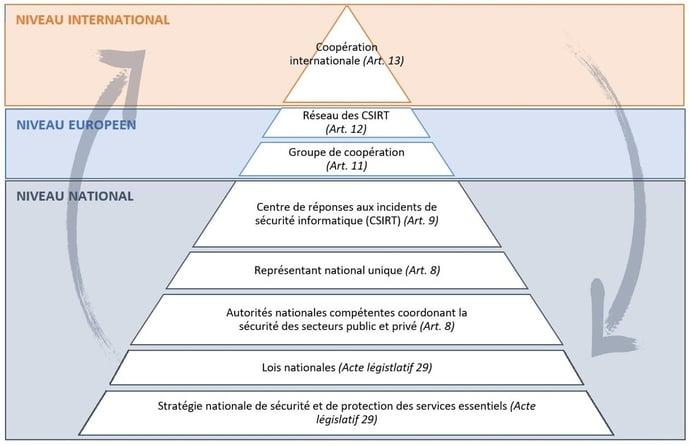 directive-nis-organisation.jpg