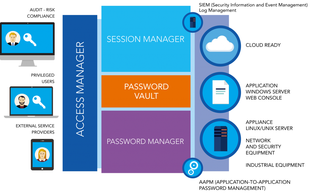 gartner-privileged-access-management-PAM solution-bastion.png