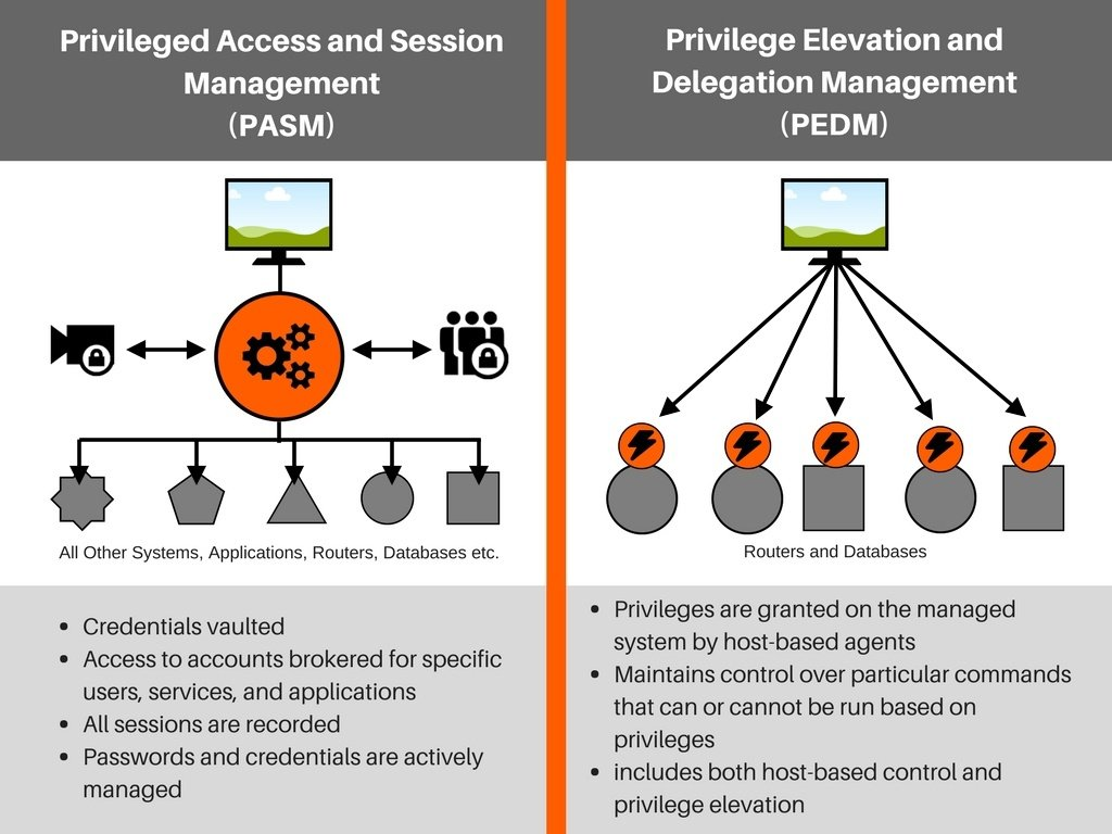 gartner-market-guide-for-privileged-access-management-PAM solutions-compare.jpg
