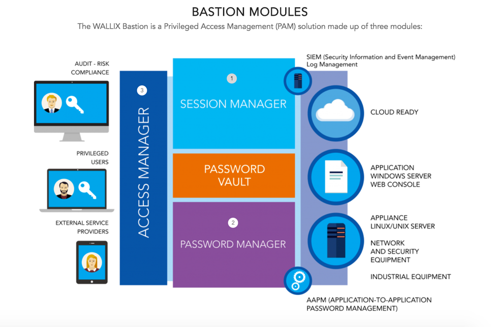 remote-access-session-management-pam.png