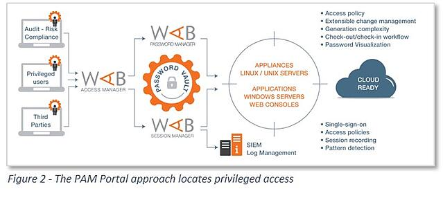 The Hidden Costs of Using SSL for Privileged Access Management