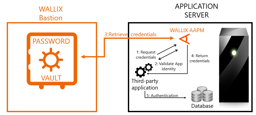 application-to-application-communication-security-2.png