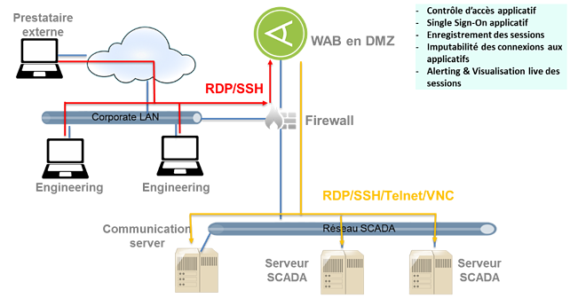 SCADA-systemes-industriels-securite-iam-pam-bastion.png