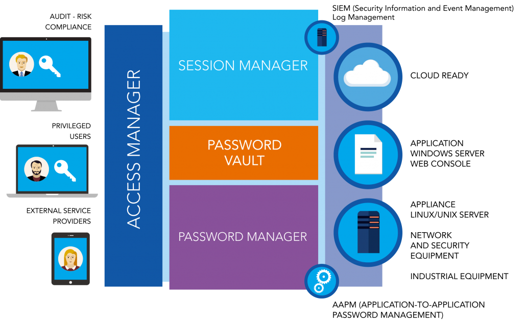 identity access management - IAM - PAM