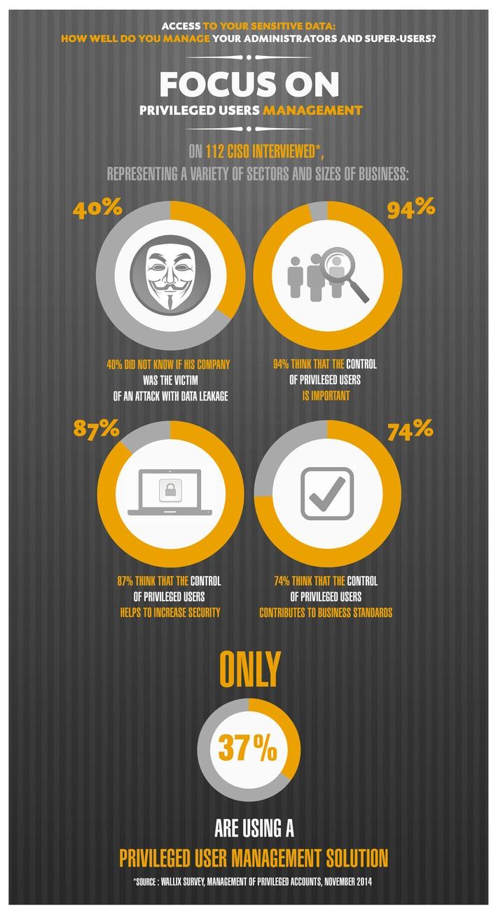 privileged-user-management-it-security-survey_PUM.jpg