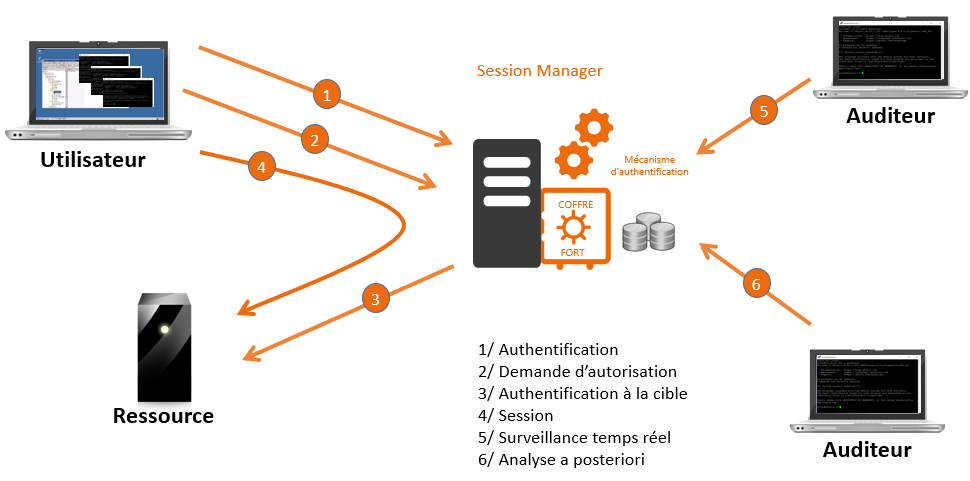 schema_sessionmanager_FR