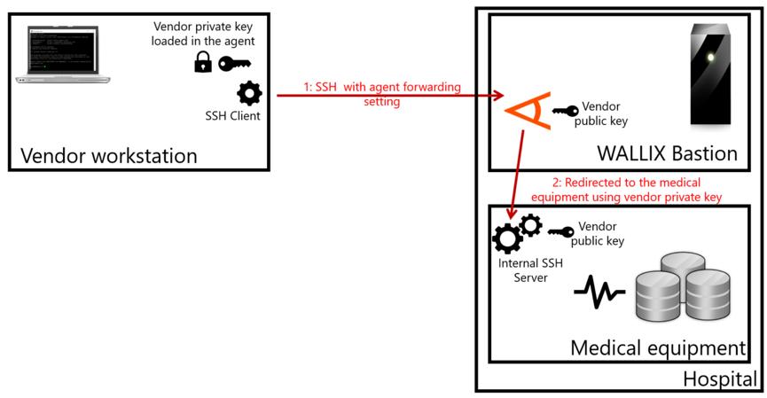 ssh-agent-forwarding-socket-less-bastion-2.png