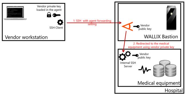 SSH agent-forwarding: going barefoot (socket-less)
