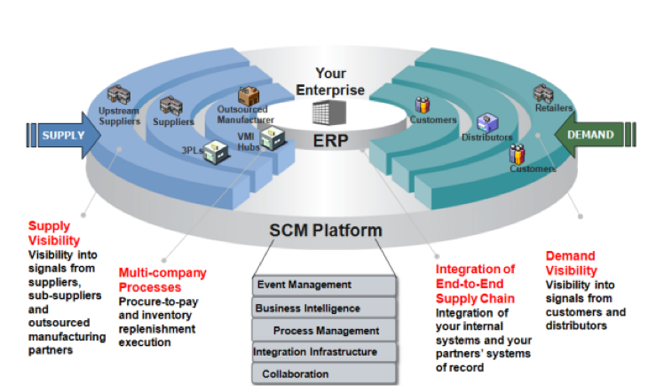 supply chain security - supply chain management - supply chain