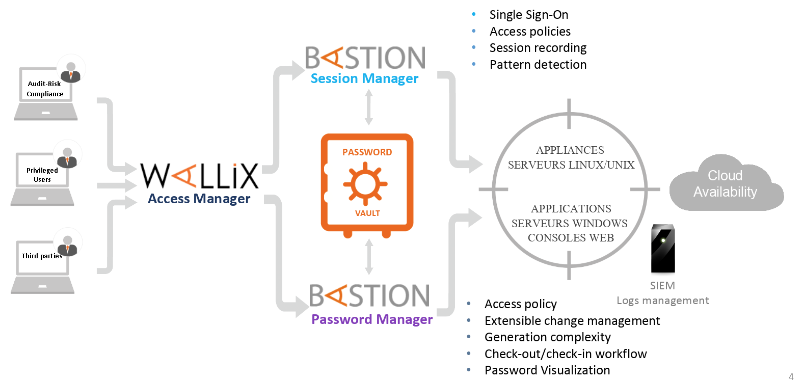 what is PAM - privileged access management - bastion